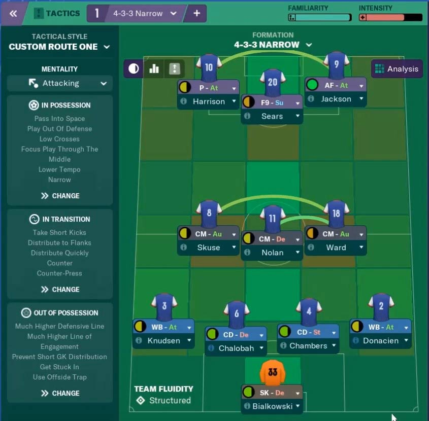 Low League 4-3-3 FM19 Tactics That just Rocks! - FMBrotherhood