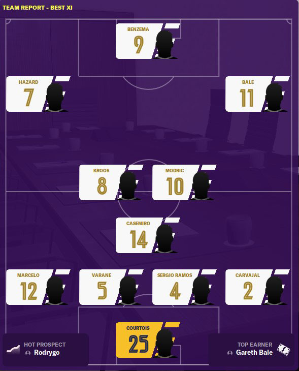 real madrid fm20 best 11
