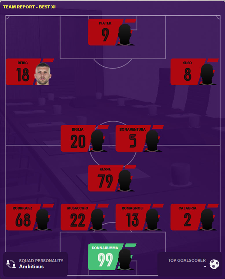 ac milan fm20 best 11 - ac milan fm 20 best eleven - best players in ac milan football manager 2020