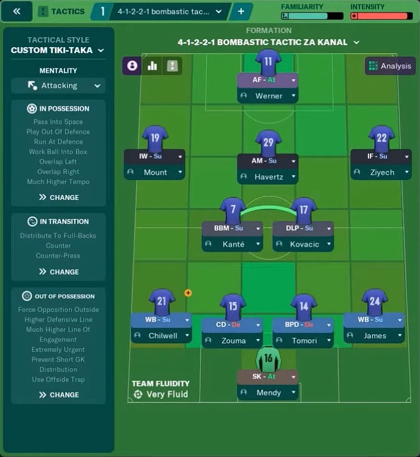 chelsea fm21 tactic - chelsea football manager 2021 tactic